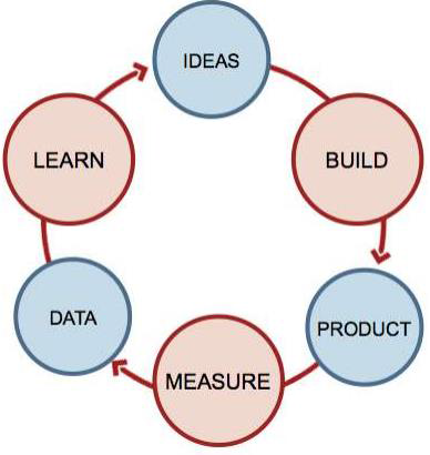 Build - Measure - Learn
