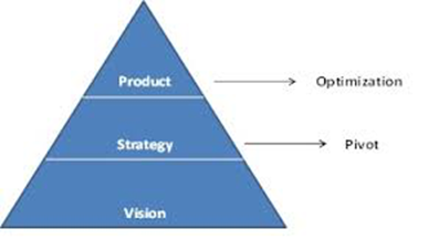 Product - Strategy - Vision